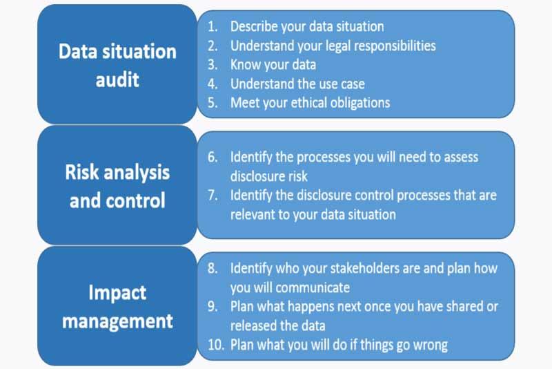 OAIC and CSIRO's Data61 release guide to help Australian organisations de-identify data effectively