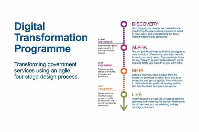 Digital Transformation Office focuses on Improving Online Service Delivery