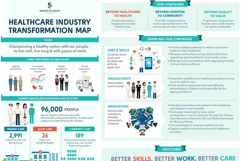 Singapore's Health Minister launches Healthcare Industry Transformation Map (ITM)