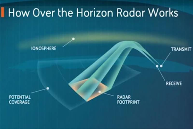 Australia Defence announces A$1.2-billion upgrade for long-range high frequency radar system