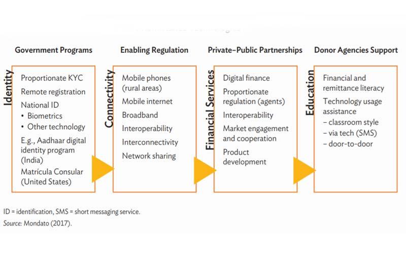 ADB report looks at impact of digital technologies on remittances