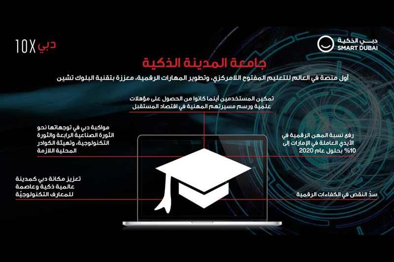 Dubai launches blockchain-powered decentralised learning platform for digital skill development